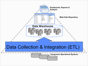 vs-data-collection